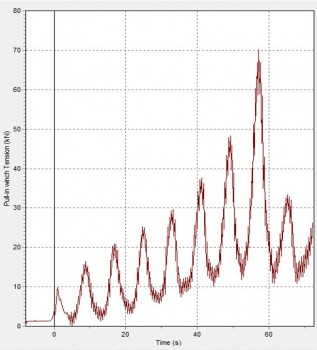 Westermost Wind Farm Graph